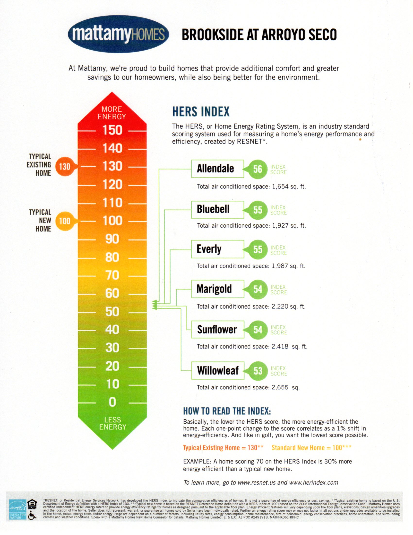 HERS ENERGY RATINGS